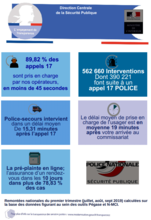 Programme Transparence Police AHP